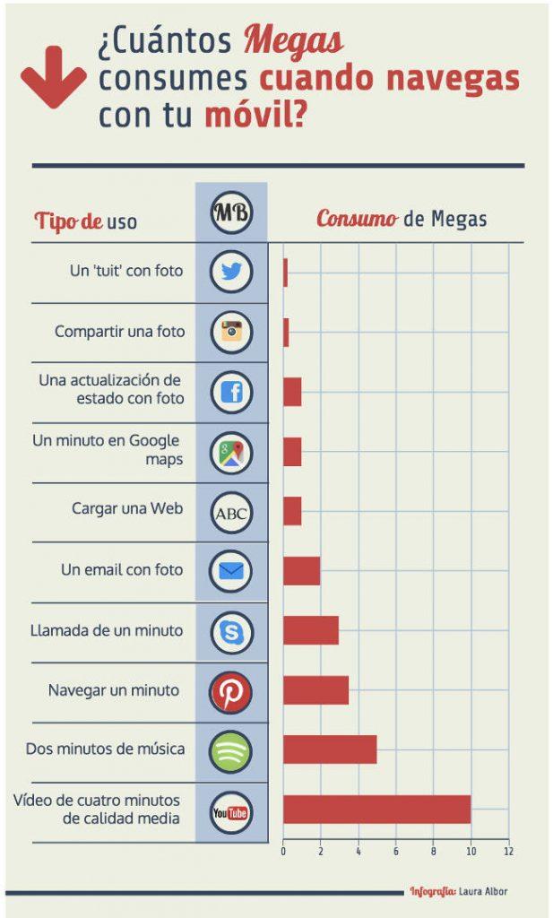 Consumo de megas medio por apps