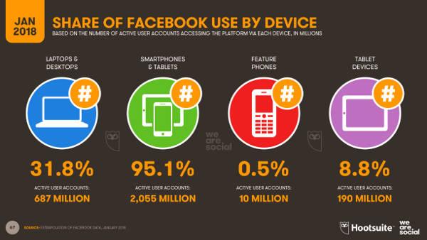 Consumo datos apps